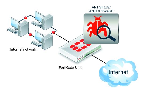 Fortinet Fortigate Administração Básica Upgrade de Firmware