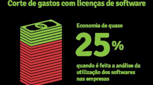 redução de custo com corte de licenças desnecessárias