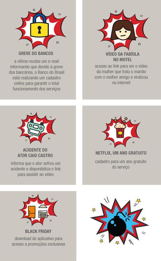 Phishing: Você sabe os tipos de isca usadas no brasil