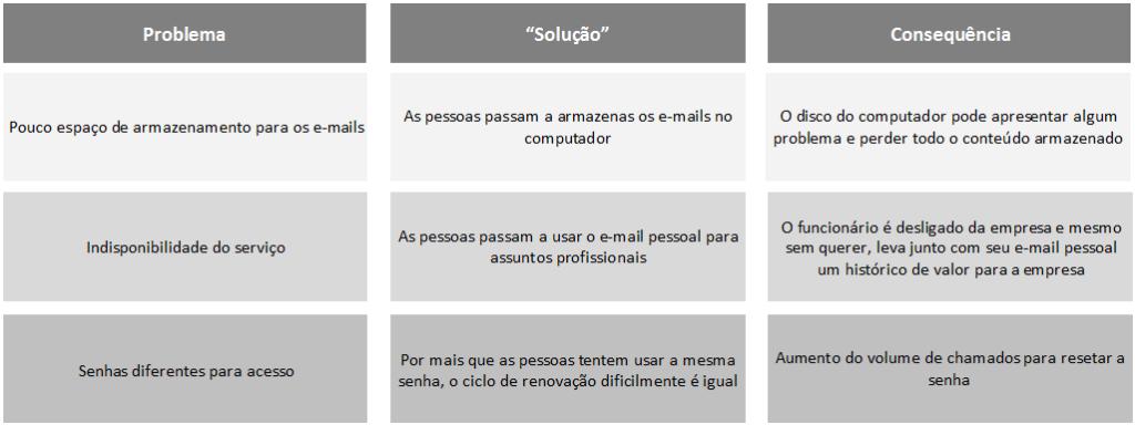 Problemas comuns de email nas empresa