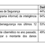 vulnerabilidade das empresas brasileiras é grande