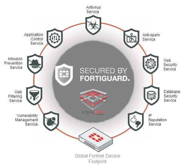 Benefícios exclusivos que apenas os nossos clientes possuem com nossa solução de Fortinet