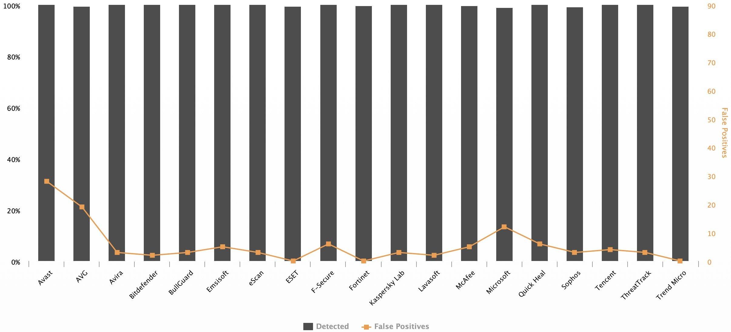 Comparativo de detecção de arquivos dos principais antivírus