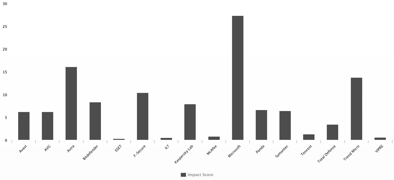 Comparativo de performance dos principais antivírus