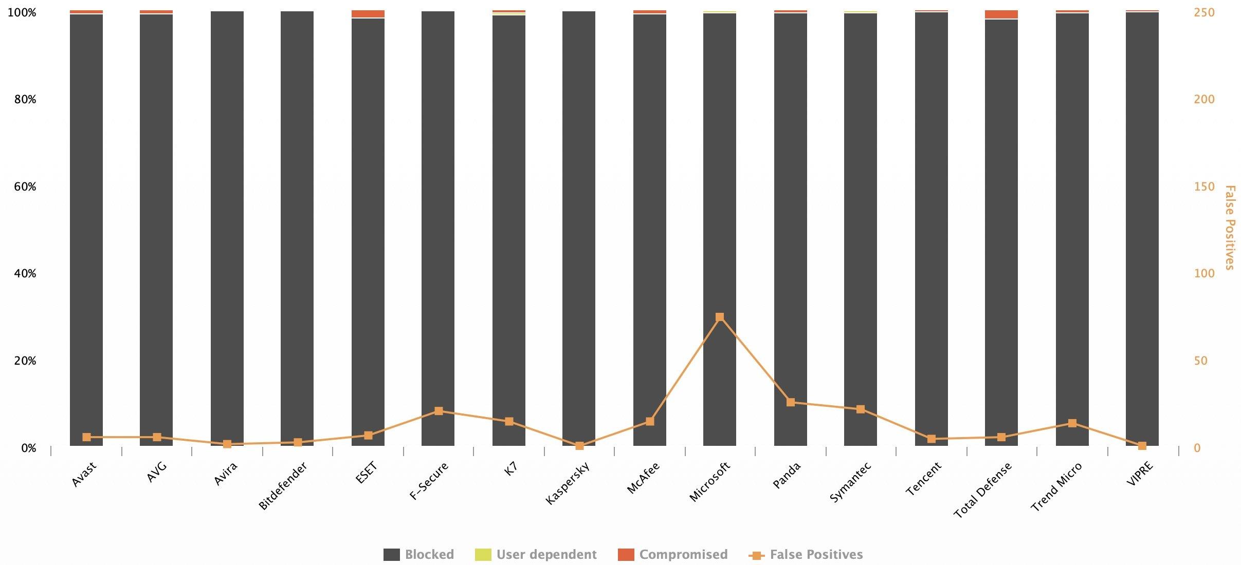 Comparativo de proteção em tempo real dos principais antivírus